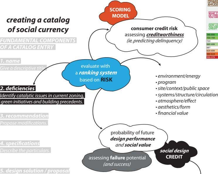 SCORING MODEL creating a catalog of social currency FUNDAMENTAL COMPONENTS consumer credit risk assessing