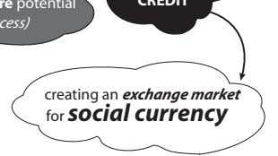 creating an exchange market for social currency
