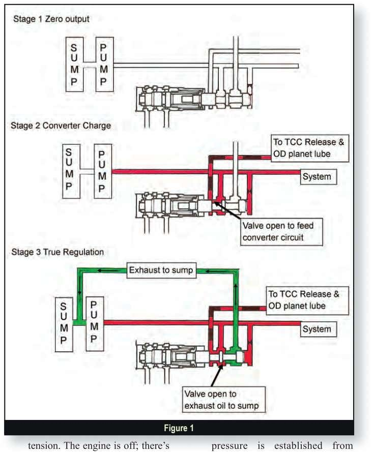 Figure 1 pressure pressure is is established established from from