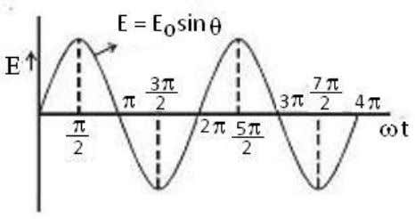 PHYSICS NOTES www.gneet.com As the armature completes ν rotations in one second, alternating current of frequency