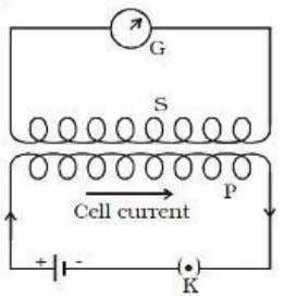 in the coil Energy stored in the coil = Mutual induction Whenever there is a change