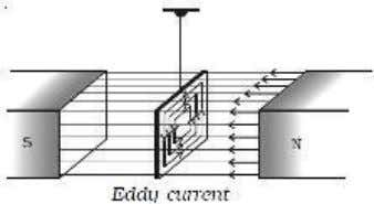 The direction of the eddy current is given by Lenz's law. When a conductor in the