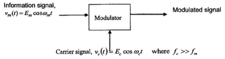 3.0 INTRODUCTION For Amplitude Modulation (AM) is a technique used in electron ic communication. It's more
