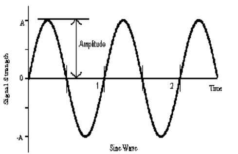 Figure 1. Basic Stages of AM Mathematical Background The carrier signal is generally a high-frequency sine