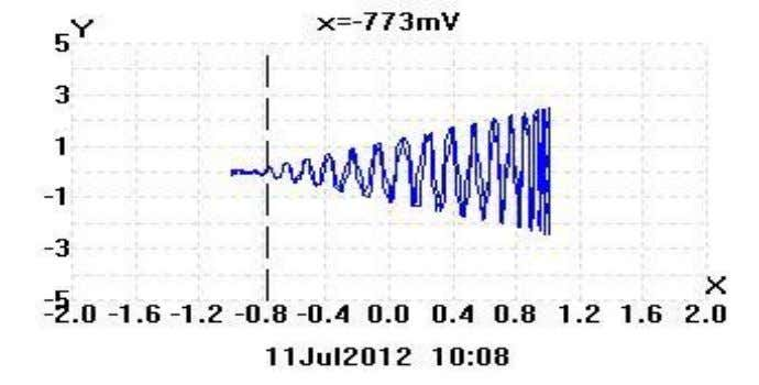 5.0 RESULTS Table 1 Vdc=+2V Waveform Spectrum Trapezoid 8