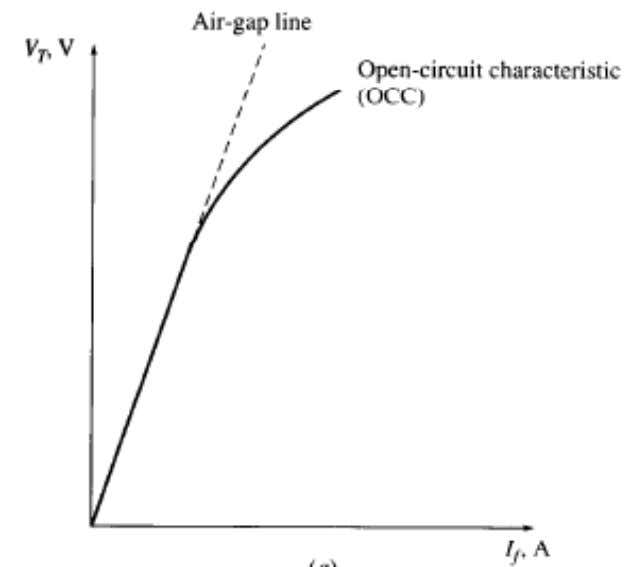 Measurement of Synchronous Generator Model Parameters E A from the open circuit test and I A