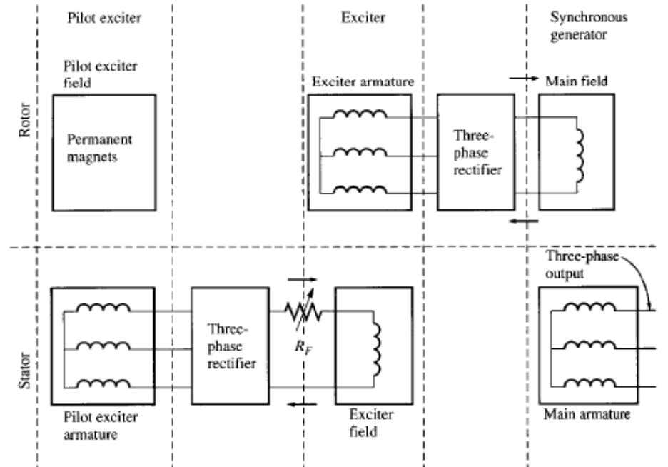 exciter system Notice the small pilot exciter (extra windings, permanent magnet and rectifiers) . 9:54 PM