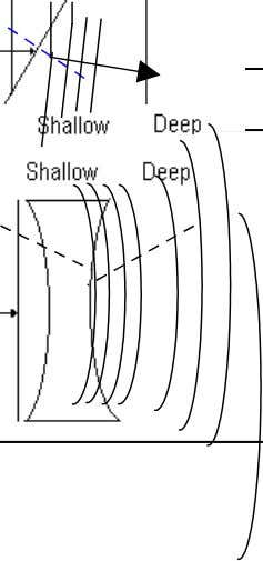 JPN Pahang Teacher 's Guide Physics Module Form 5 Chapter 6:Wave Refraction of Water Waves Deep