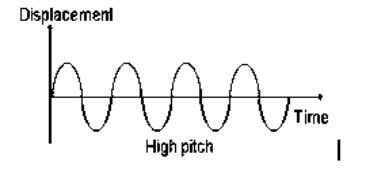 JPN Pahang Teacher 's Guide Physics Module Form 5 Chapter 6:Wave 6.6 Analysing Sound Waves 1.
