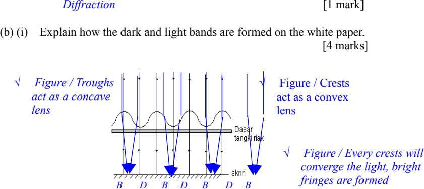 Diffraction [1 mark] (b) (i) Explain how the dark and light bands are formed on the