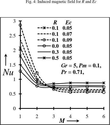 Fig. 4: Induced magnetic field for R and Ec 3 R Ec 0.1 0.05 0.1