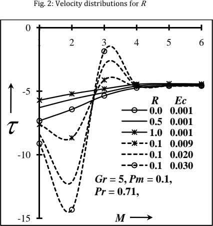 Fig. 2: Velocity distributions for R 0 123456 -5 R Ec 0.0 0.001  0.5