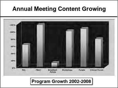 Annual Meeting Content Growing Program Growth 2002-2008