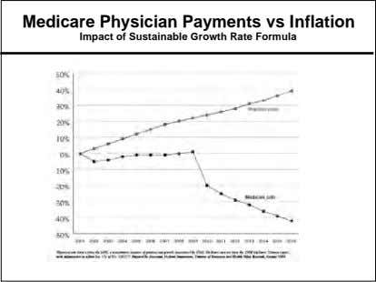 Medicare Physician Payments vs Inflation Impact of Sustainable Growth Rate Formula