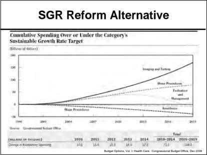 SGR Reform Alternative Budget Options, Vol. I: Health Care. Congressional Budget Office, Dec 2008