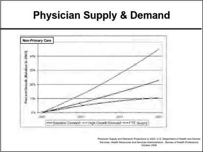 Physician Supply & Demand Primary Non-Primary Care Care Physician Supply and Demand: Projections to 2020,