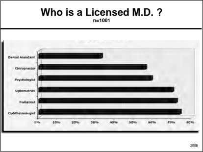 Who is a Licensed M.D. ? n=1001 2006