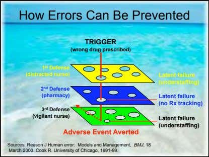 How Errors Can Be Prevented TRIGGER (wrong drug prescribed) 1 st Defense (distracted nurse) Latent