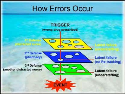 How Errors Occur TRIGGER (wrong drug prescribed) 1 st Defense (distracted nurse) Latent failure (understaffing)