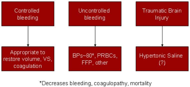 head trauma and CPP should be kept in mind (see below).  Coagulopathy: Crystalloid/colloid resuscitation can