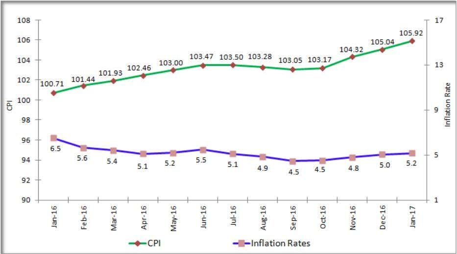 Issue NO: 21 Date: JANUARY, 2017 Movement of National Consumer Price Indices (NCPI) and Inflation