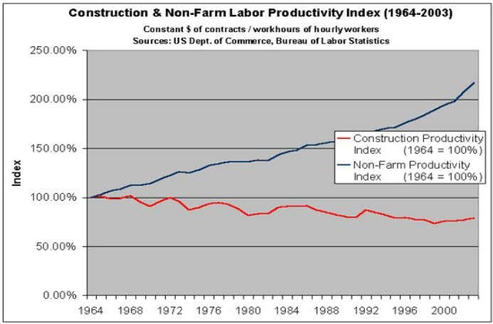 real efficiencies to be leveraged across disciplines. Figure 1: Labor productivity index for the U.S.