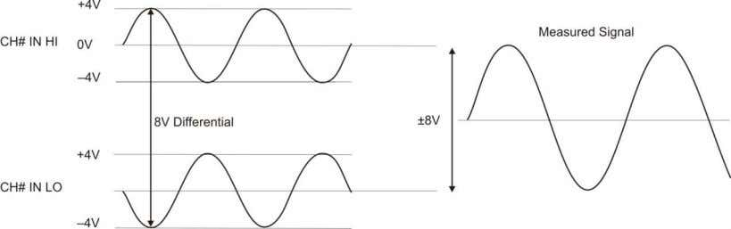 voltage is suited for the ±10 V input range (see Figure 5). Figure 5. Differential voltage