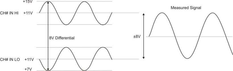 the –10 V to +20 V input requirement (see Figure 6). Figure 6. Differential voltage example: