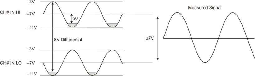 but those below -10 V are clipped, as shown in Figure 7. Figure 7. Differential voltage