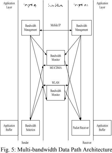 Fig. 5: Multi-bandwidth Data Path Architecture
