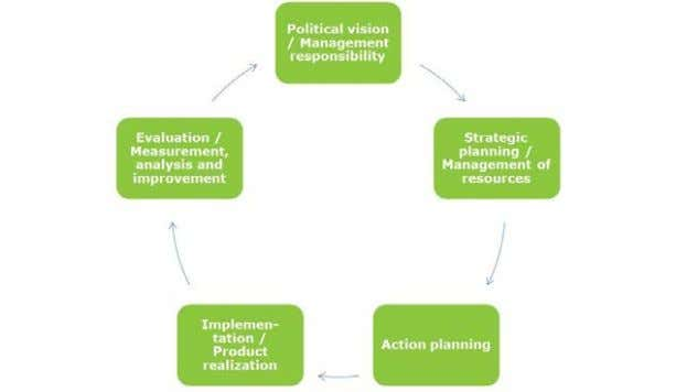 Figure 1: Management cycle source: PoHeFa project / ISO 9001:2008 Methods The research in the HEPCOM