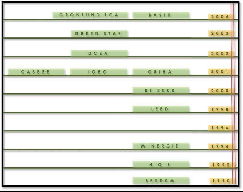 A chronological order of the rating systems and their origin. The earlier ones were basic