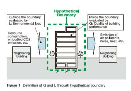 L2-Resources and materials and 3. L3- Off site environment. Building Environment Efficiency (BEE):- It is the