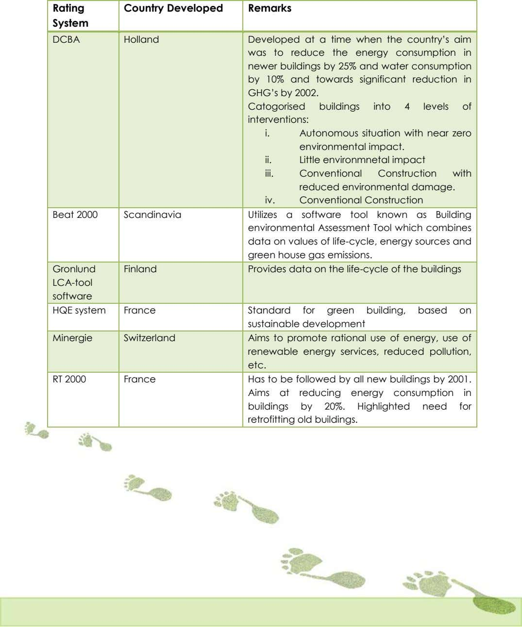 Rating Country Developed Remarks System DCBA Holland Developed at a time when the country's aim