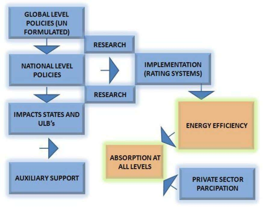 Policy tranisitions from Global Level to Grass Root levels. The above is aschematic chart drawn to
