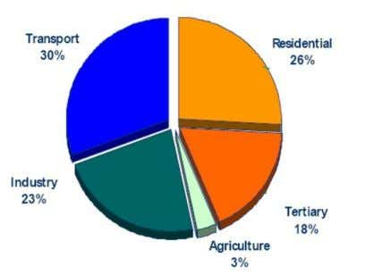 of energy consumption worldwide. This sector accounts for Some statistics which reinforce this alarming fact are: