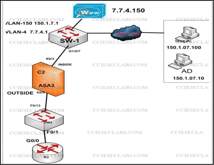 SW1#telnet 150.1.7. 2.4 Initialize the Cisco WSA and Enable WCCP Support CCIESECURITYLABS.COM CCIESECLABS.COM