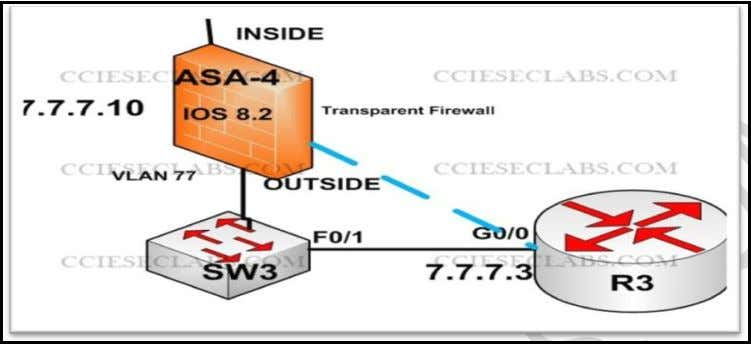 3.1 Troubleshooting IPsec Management of ASA4 (4 points) Complete the configuration of an IPsec secured management