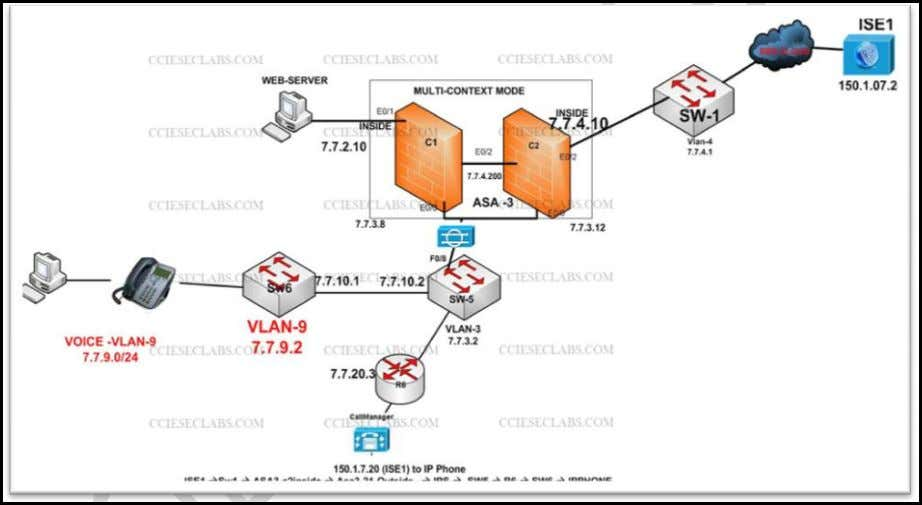 Configure Support for MAB/802.1X for Voice and Data VLANs Part A: Authentication and Authorization of Cisco