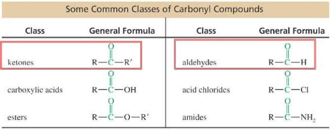 Carbonyl Compounds Compounds containing carbonyl group, C=O
