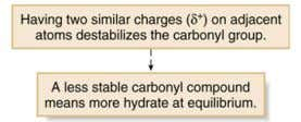 amount of hydrate at equilibrium. groups near the carbonyl Three electron-withdrawing Cl atoms result in a
