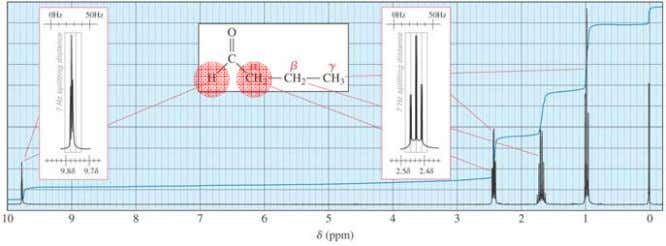 1 H NMR Spectra of Ketones and Aldehydes