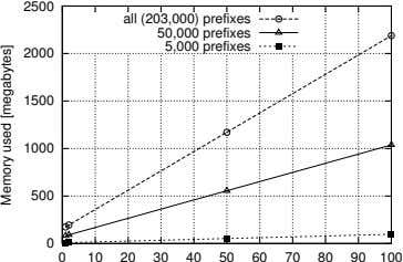 2500 all (203,000) prefixes 50,000 prefixes 5,000 prefixes 2000 1500 1000 500 0 0 10
