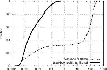 1 0.8 0.6 0.4 0.2 blackbox realtime blackbox realtime, filtered 0 0.0001 0.001 0.01 0.1
