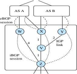 AS A AS B eBGP session W X Y 2 1 IGP 4 link V