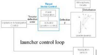 loop) inside the launcher attitude control ( figure 1 ). figure 1. The TVC in the