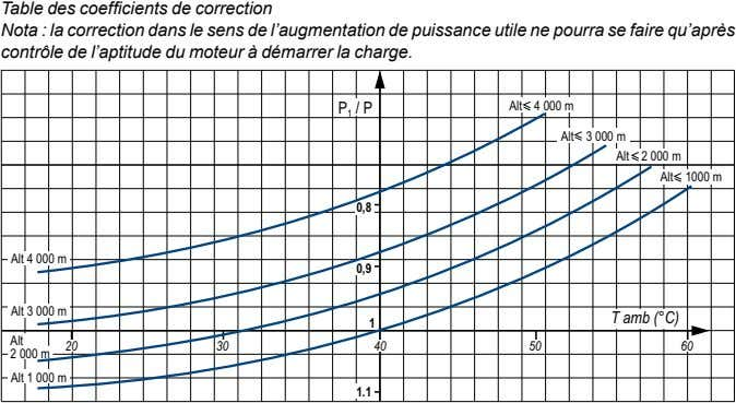 Table des coefficients de correction Nota : la correction dans le sens de l'augmentation de