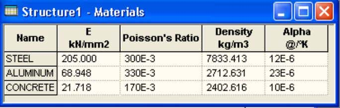 iii. Poisson's Ratio iv. Alpha (Coefficient of Thermal Expansion) of the materials Default Material Constants :