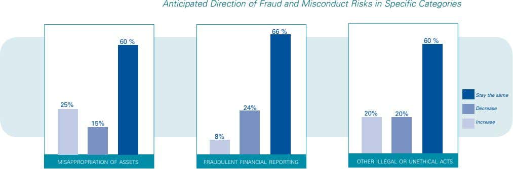 Anticipated Direction of Fraud and Misconduct Risks in Specific Categories 66 % 60 % 60