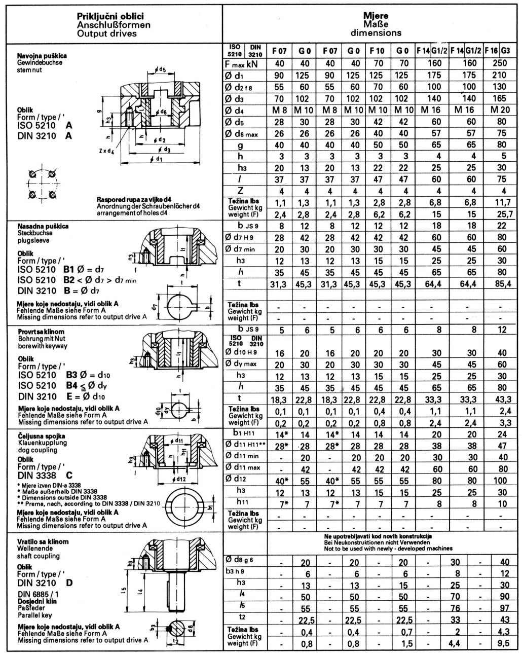 ISO 5210, DIN 3338, DIN 3210 ACTUATOR OUTPUT DRIVE TYPES ACCORDING TO ISO 5210, DIN 3338,
